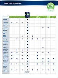 Energy Drink Comparison Chart Rize Natural Energy Drink Citrus Mango Sweetened With