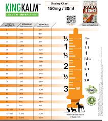 Cbd For Pets Dosage Charts For Proper Cbd Dosage For Pets