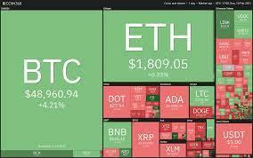Bu Hafta Takip Edilmesi Gereken 5 Kripto Para Birimi - Crypto Para Haberleri  | Güncel Bitcoin ve Tüm Kripto Para Haberleri