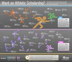 best ideas about athletic scholarships