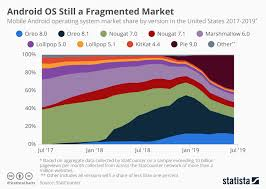 Android Fragmentation Chart Chart Android Os Still A Fragmented Market Statista