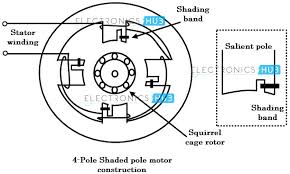shaded pole wiring diagram modern design of wiring diagram • 4 pole ac motor diagram simple wiring post rh 29 asiagourmet igb de small shaded pole motors shaded pole motor