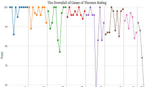 Game Of Thrones Rotten Tomatoes Ratings Chart Lays Bare Its