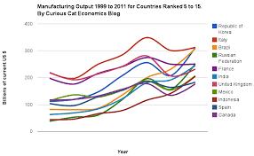 Manufacturing Output Manufacturing Output By Country 1999 2011 China Usa Japan