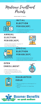 Medicare Enrollment Periods Healthcare Administration