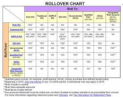 Irs Rollover Chart Irs Rollover Retirement Planning Fox Financial Group