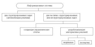 Реферат Классификация информационных систем  Понятие структурированности задач