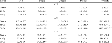 The Results Of Blood Test For Liver Function Download Table