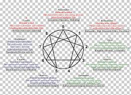 Enneagram Of Personality Personality Type Myers Briggs Type