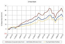 Nasdaq 10 Year Chart Fidelity Select Fundranker 3 Year Chart