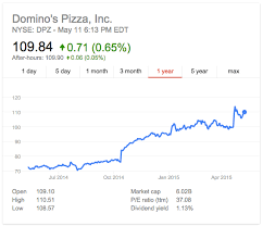 Dominos Rate Chart Dominos Pizza Financial Analysis The Business Ferret