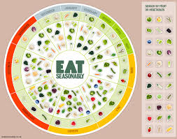 Seasonal Fruit And Veg Chart Uk Eat Seasonablyveggie Fries