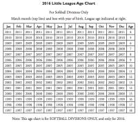2016 Little League Age Chart 2017 Little League Age Chart