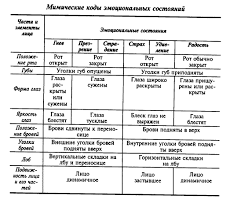 Курсовая работа Психология делового общения ru Схема мимических кодов эмоциональных состояний разработанной В А Лабунской