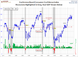 Confidence Index Chart Consumer Confidence Declines Again In November Dshort