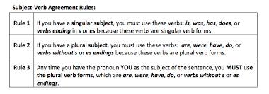 Teaching Correct Subject Verb Agreement Shurley English