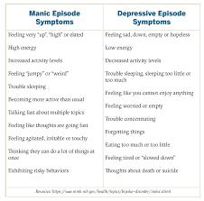 Bipolar Disorder Ut Health Austin