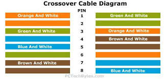 wiring diagram for cat5 crossover cable wiring diagram how to make an ether cross over cable