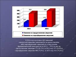 Лицензирование фармацевтической деятельности online presentation соискателей лицензии лицензиатов на предоставление либо переоформление лицензий на осуществление фармацевтической деятельности в 2013 г