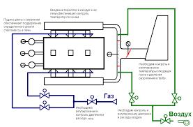 Курсовая работа Автоматизация стекловаренной печи doc Технологическая схема печи для варки стекла представлена на рисунке 2