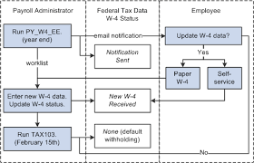 Federal Tax Withholding Chart Peoplesoft Payroll For North America 9 1 Peoplebook
