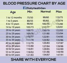 Bp Chart Per Age 228 Best Blood Pressure By Age Images In 2019 Blood