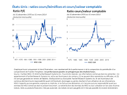 Investir dans les obligations convertibles | Franklin Templeton Investments