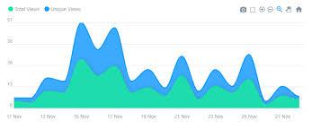 Apex Charts Reflective Data