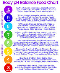Acid Alkaline Water Chart 5 Alkaline Body Benefits Food Ph Chart How To Make Your