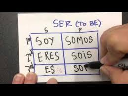 Ser Vs Estar Chart Ser Vs Estar Conjugation Charts To Memorize