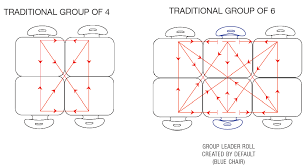 traditional or standard rectangular groups
