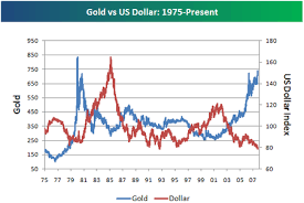 Gold In Dollar Chart Bespoke Investment Group Historical Chart Of Gold And The