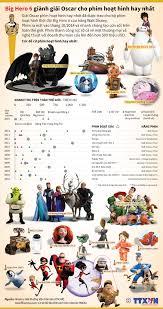 Big Hero 6 giành giải Oscar 2015 cho phim hoạt hình hay nhất
