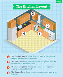 s to organize your kitchen like a pro