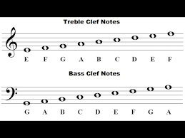 read sheet music how to read music for beginners youtube