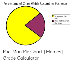 Pacman Pie Chart Percentage Of Chart Which Resembles Pac Man Oresembles Pac