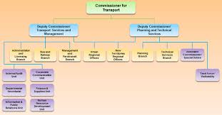 Corporate Finance Organizational Chart Transport Department Organisation Chart