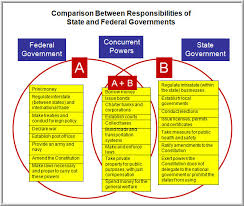 Hobbes And Locke Venn Diagram State Government Vs Federal Government Venn Diagram Laste