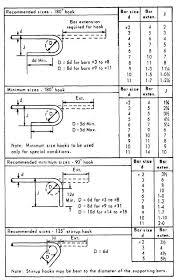 Figure 7 12 Standard Hook Details
