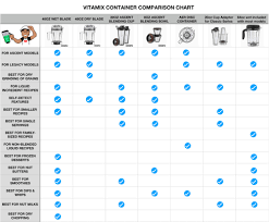 Cdn Comparison Chart Vitamix Container Comparison Chart Blending With Henry
