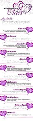 Zodiacchic Compatibility Chart 25 Best Ideas About