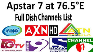 C Band Transponder Frequency Chart Apstar 6 Channels Frequencies List Chart 2019 Satellite