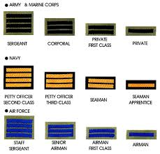 Armed Forces Insignia Chart Military Rank And Insignia Republic Of Korea