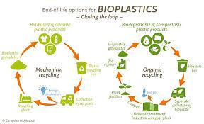 How To Dispose Of Bio Based Plastics Allthings Bio