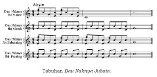Timbre merupakan warna bunyi yang dihasilkan dari alat … Harmoni Musik