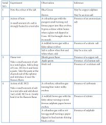 Salt Chart Chemistry Get Tamil Nadu Board Class 11 Chemistry Practical