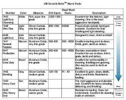 Scotch Brite Pad Colors Superbfeetonline Info