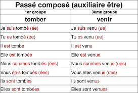Pin By Mounir Laraba On Grammaire Learn French French