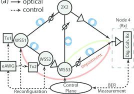 A Network Testbed Setup And B Flow Chart Of The Working