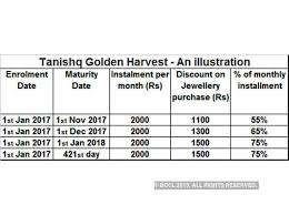 How To Save 1000 In A Month Chart Gold Saving Schemes All You Need To Know About Gold Savings